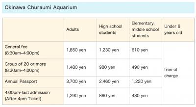 Aquarium fees